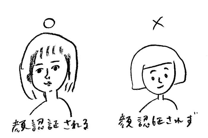 顔認証の仕組み